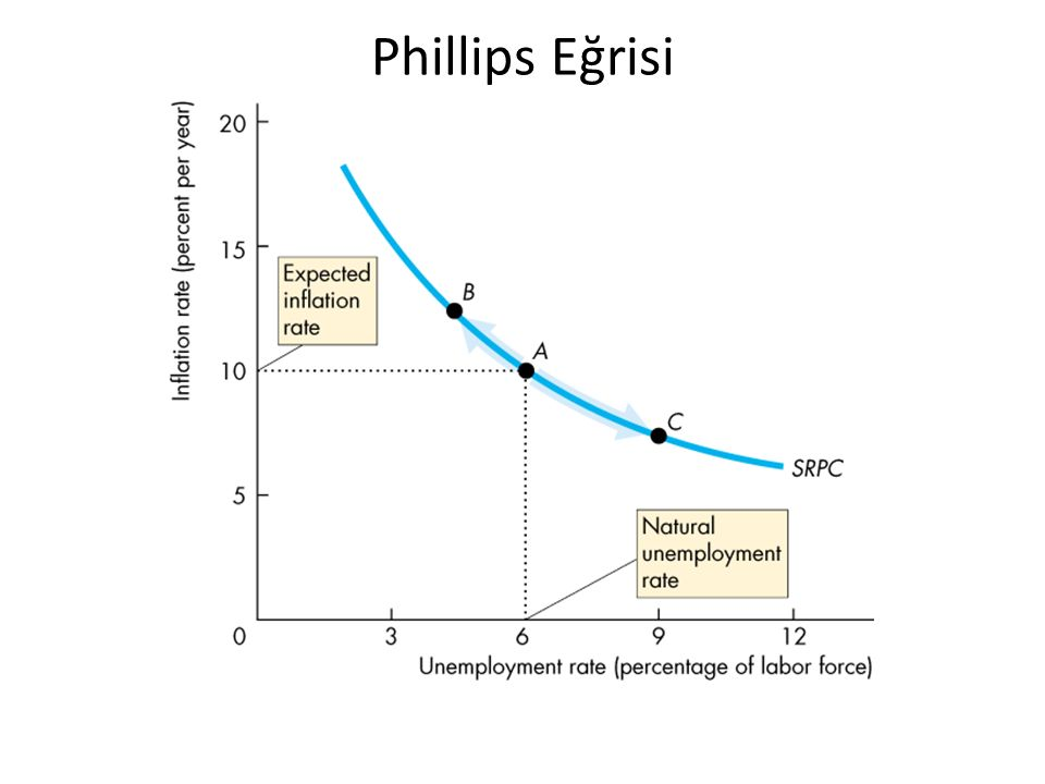 Phillips Eğrisi