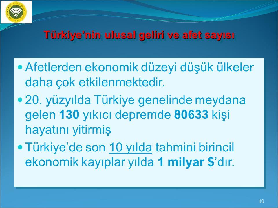 Türkiye'nin ulusal geliri ve afet sayısı