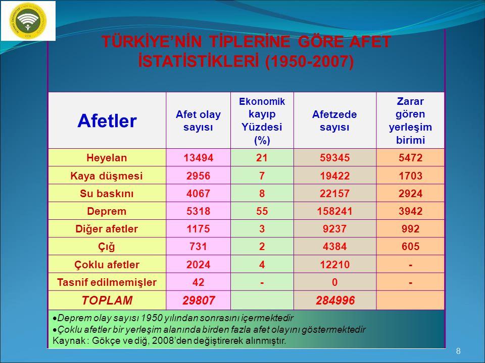 Afetler TÜRKİYE'NİN TİPLERİNE GÖRE AFET İSTATİSTİKLERİ (1950-2007)