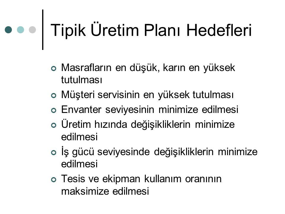 Tipik Üretim Planı Hedefleri