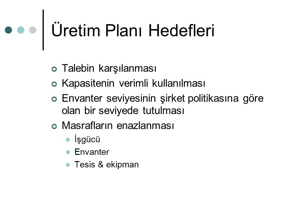 Üretim Planı Hedefleri