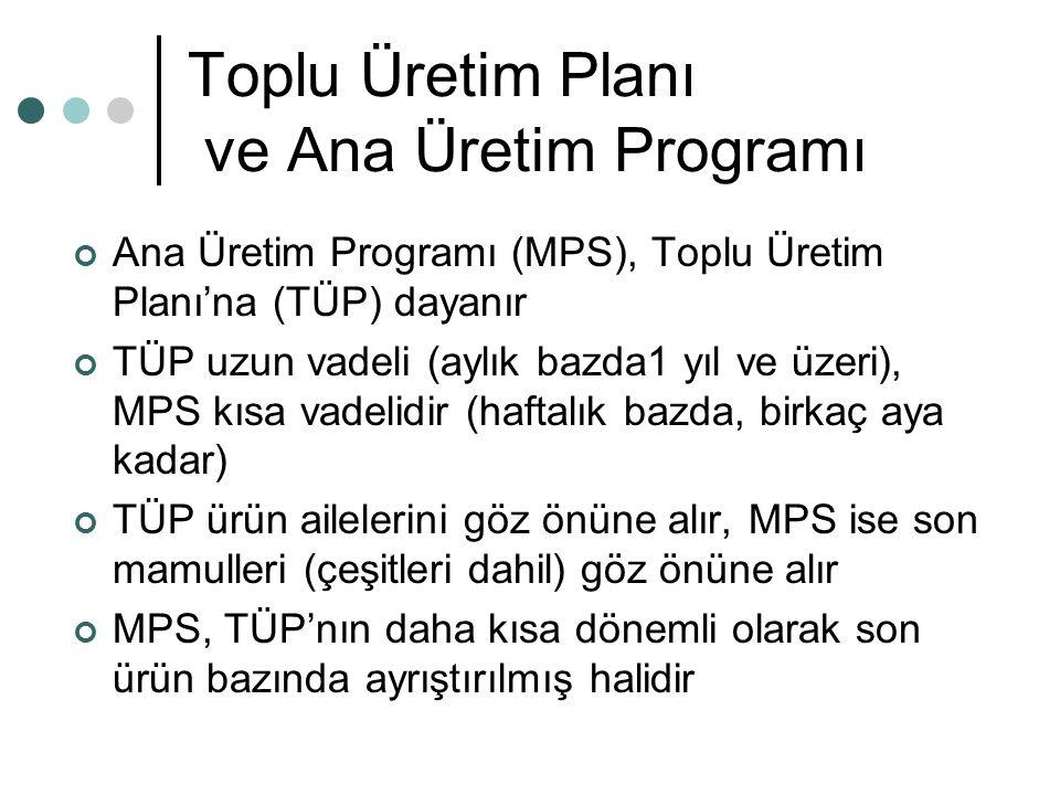 Toplu Üretim Planı ve Ana Üretim Programı