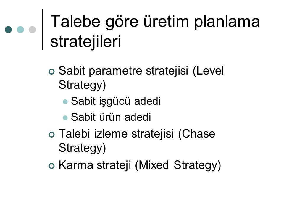 Talebe göre üretim planlama stratejileri