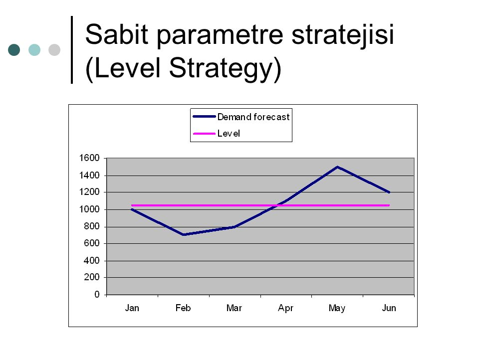 Sabit parametre stratejisi (Level Strategy)