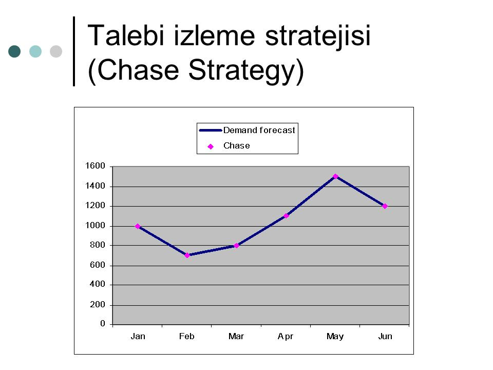 Talebi izleme stratejisi (Chase Strategy)