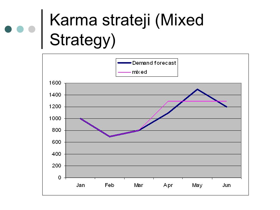 Karma strateji (Mixed Strategy)