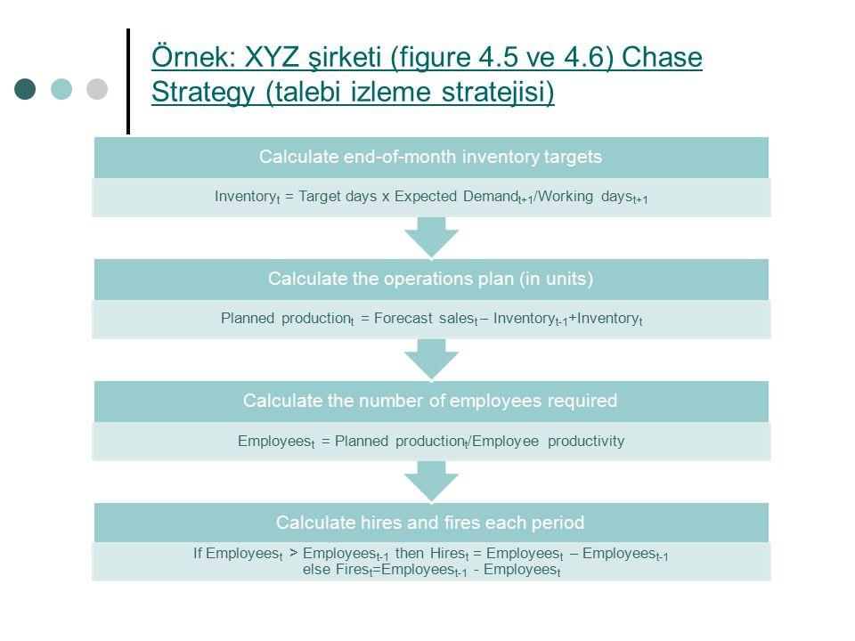 Örnek: XYZ şirketi (figure 4. 5 ve 4