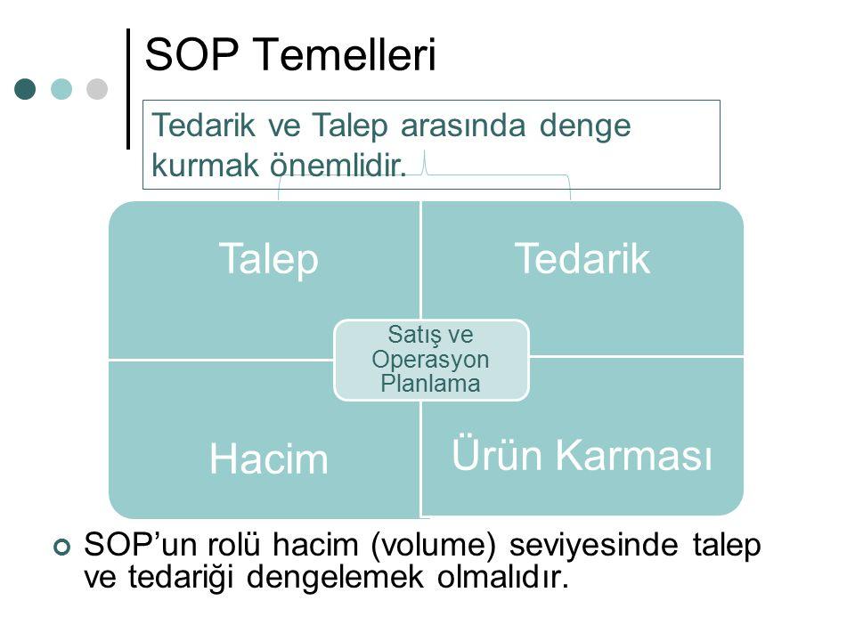 Satış ve Operasyon Planlama