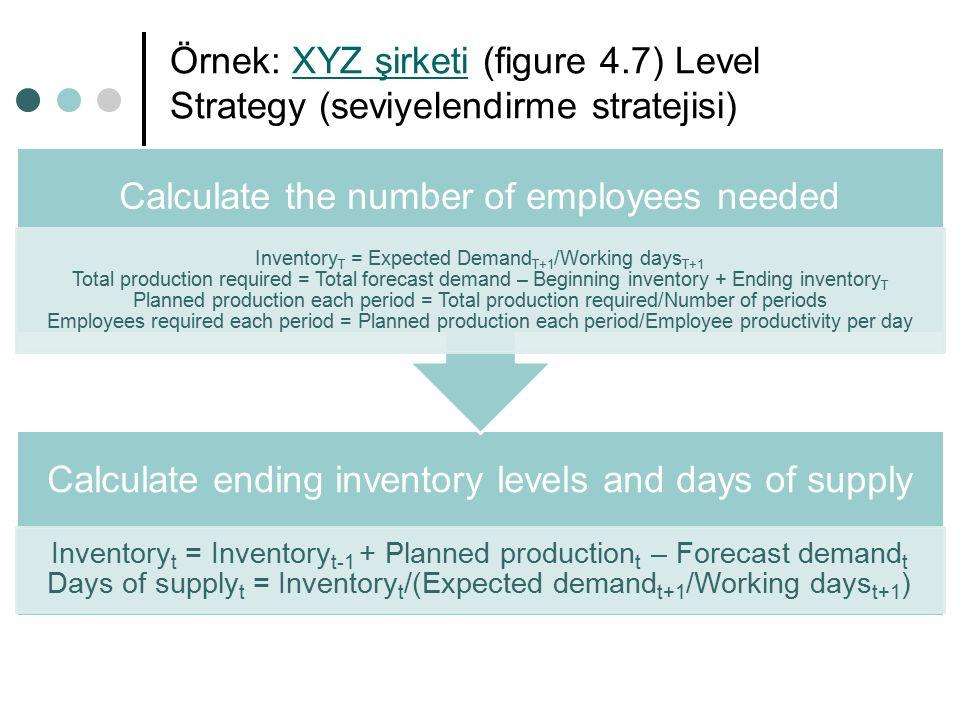 Örnek: XYZ şirketi (figure 4