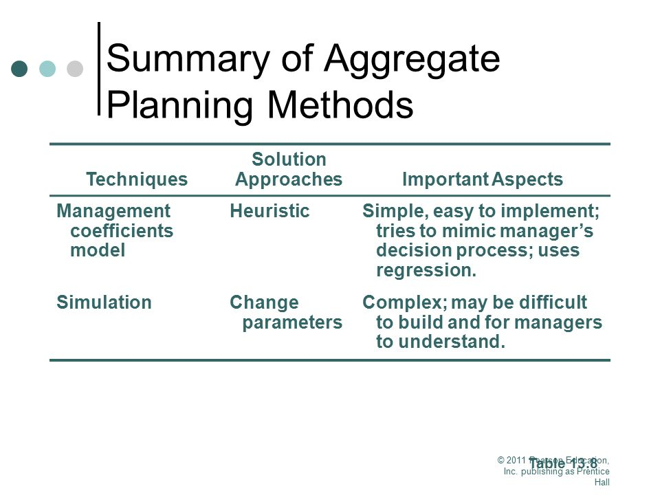 Summary of Aggregate Planning Methods