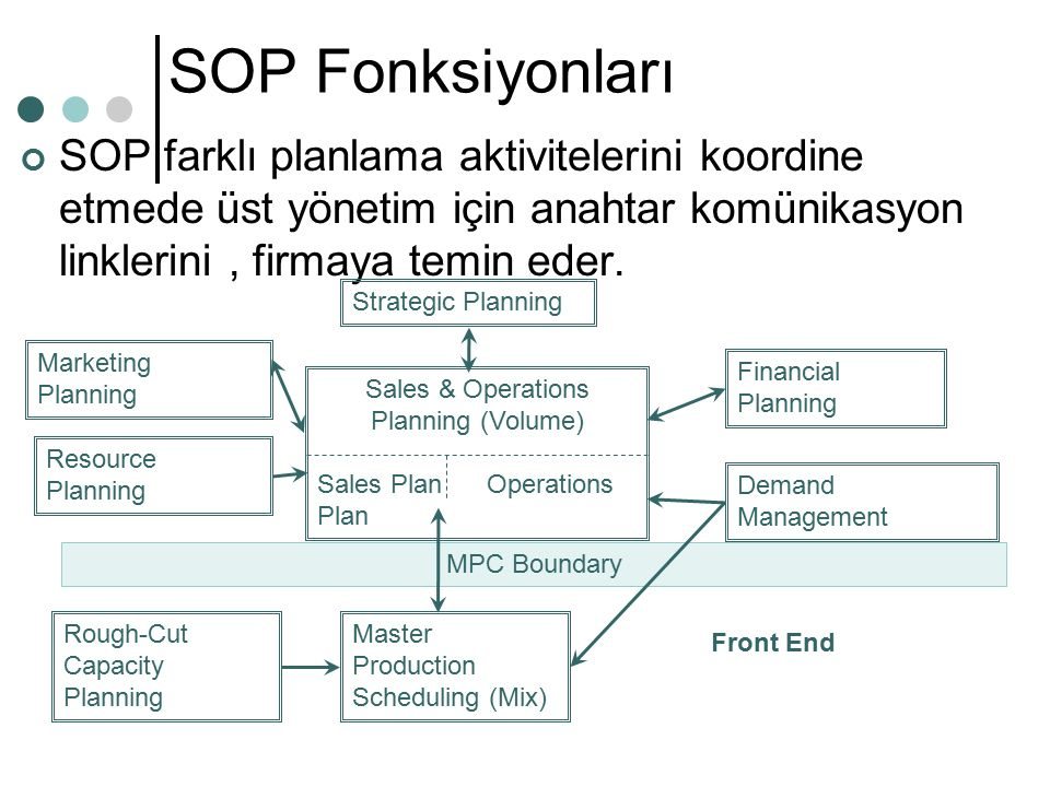 Sales & Operations Planning (Volume)