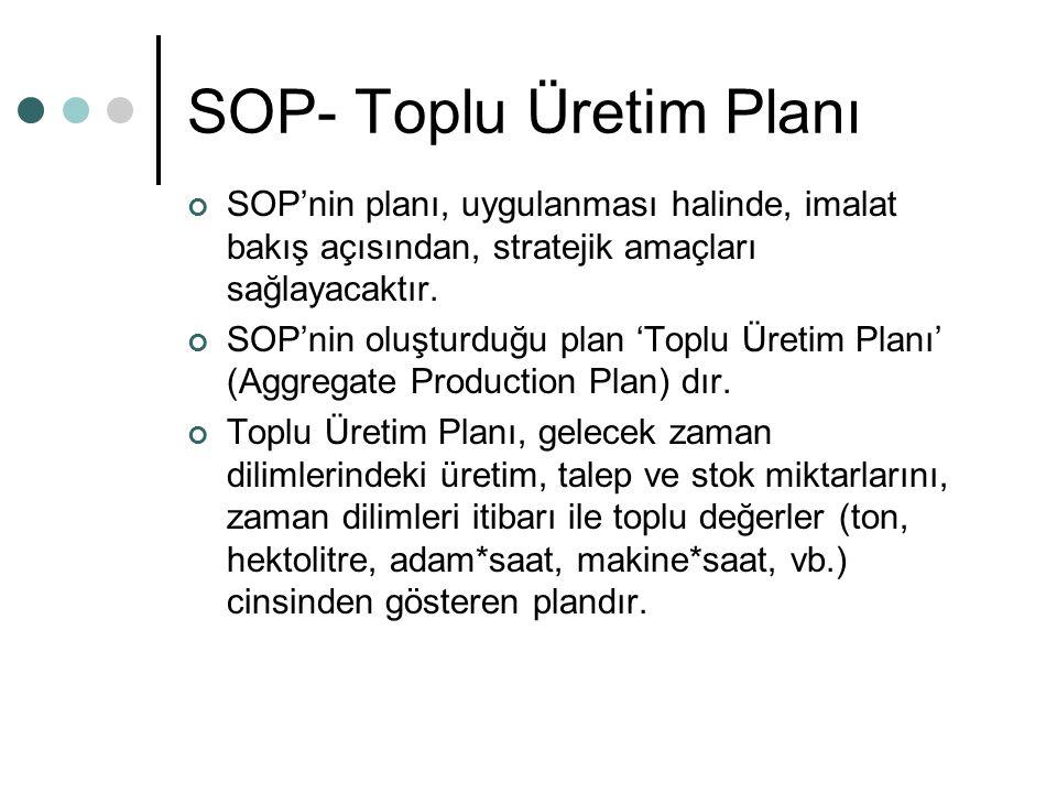 SOP- Toplu Üretim Planı