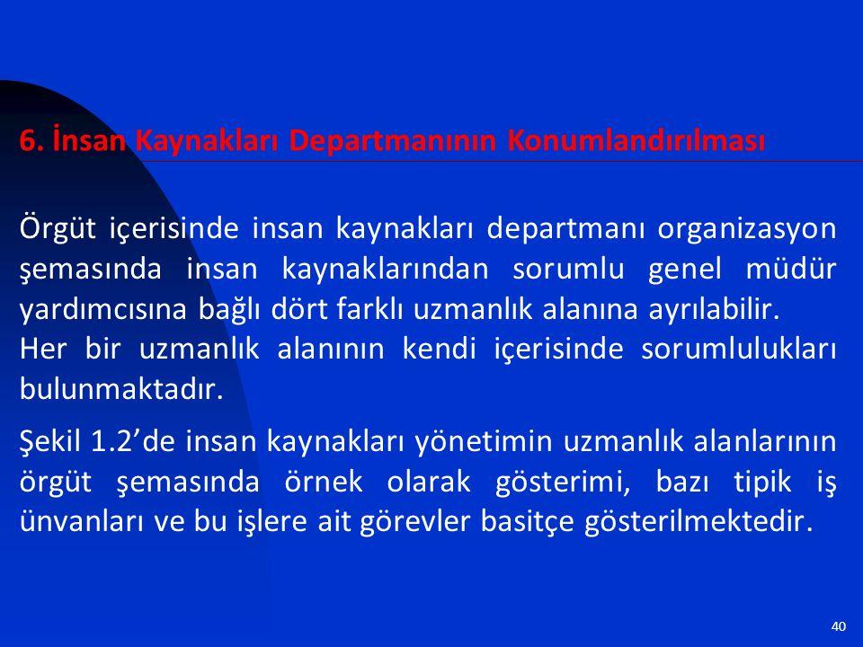 6. İnsan Kaynakları Departmanının Konumlandırılması