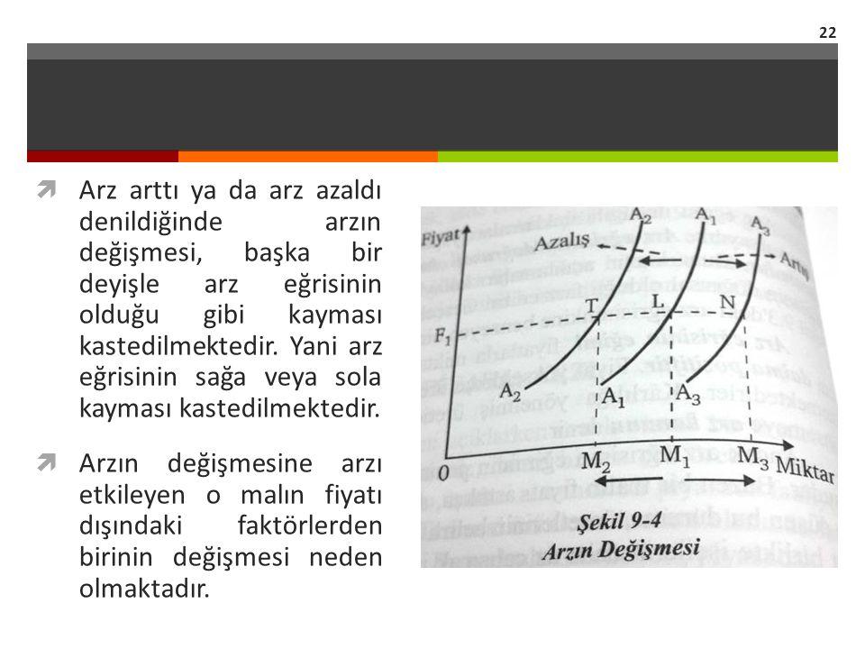 Arz arttı ya da arz azaldı denildiğinde arzın değişmesi, başka bir deyişle arz eğrisinin olduğu gibi kayması kastedilmektedir. Yani arz eğrisinin sağa veya sola kayması kastedilmektedir.