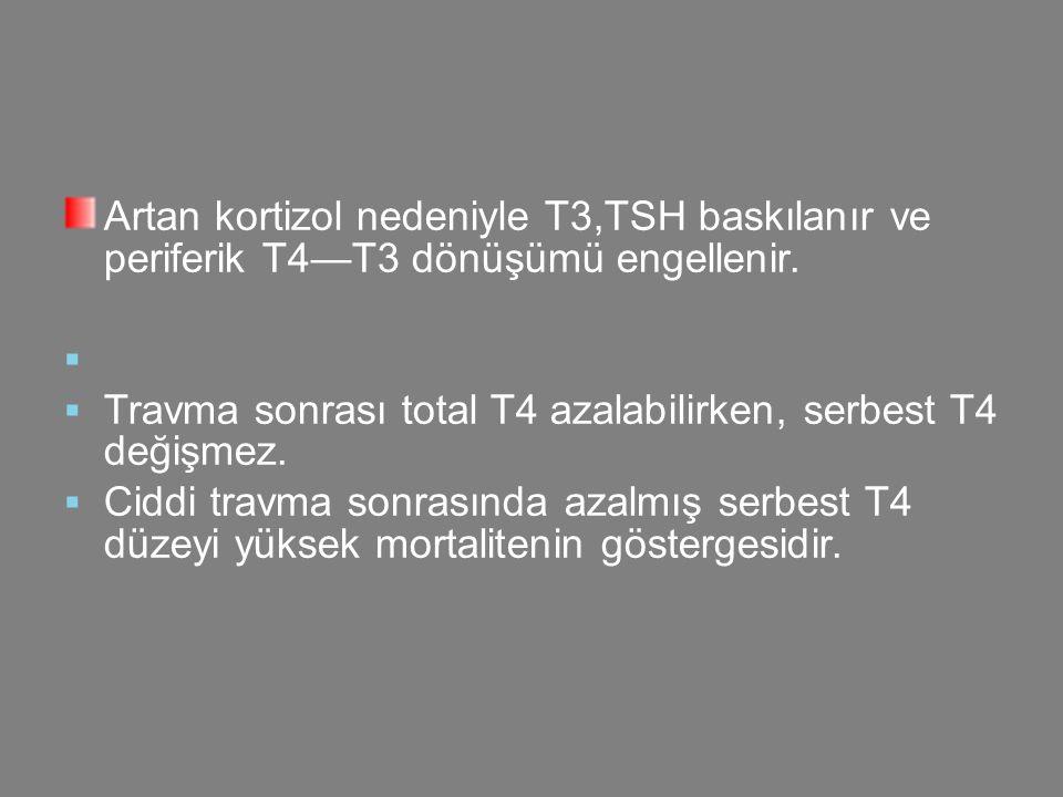 Travma sonrası total T4 azalabilirken, serbest T4 değişmez.