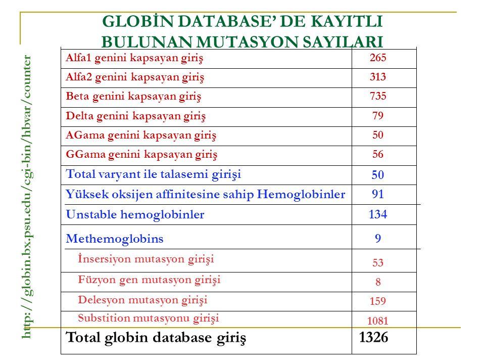 GLOBİN DATABASE' DE KAYITLI BULUNAN MUTASYON SAYILARI