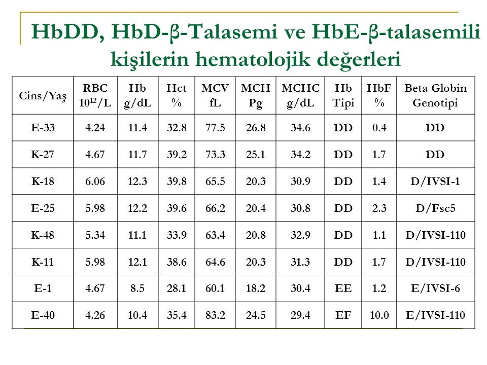 HbDD, HbD-β-Talasemi ve HbE-β-talasemili kişilerin hematolojik değerleri