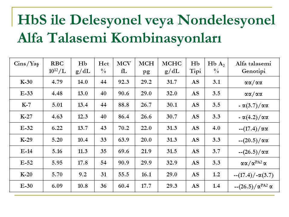 HbS ile Delesyonel veya Nondelesyonel Alfa Talasemi Kombinasyonları
