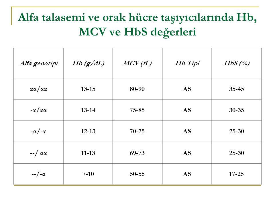 Alfa talasemi ve orak hücre taşıyıcılarında Hb, MCV ve HbS değerleri