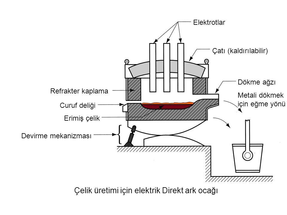 Çelik üretimi için elektrik Direkt ark ocağı