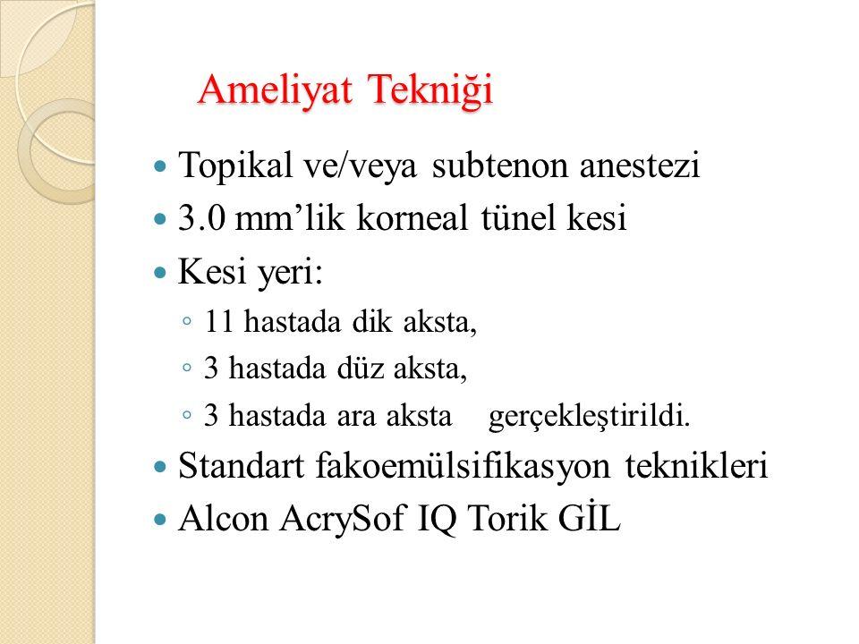 Ameliyat Tekniği Topikal ve/veya subtenon anestezi