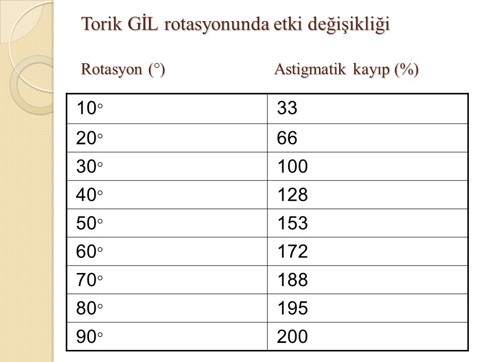 Torik GİL rotasyonunda etki değişikliği Rotasyon (°)