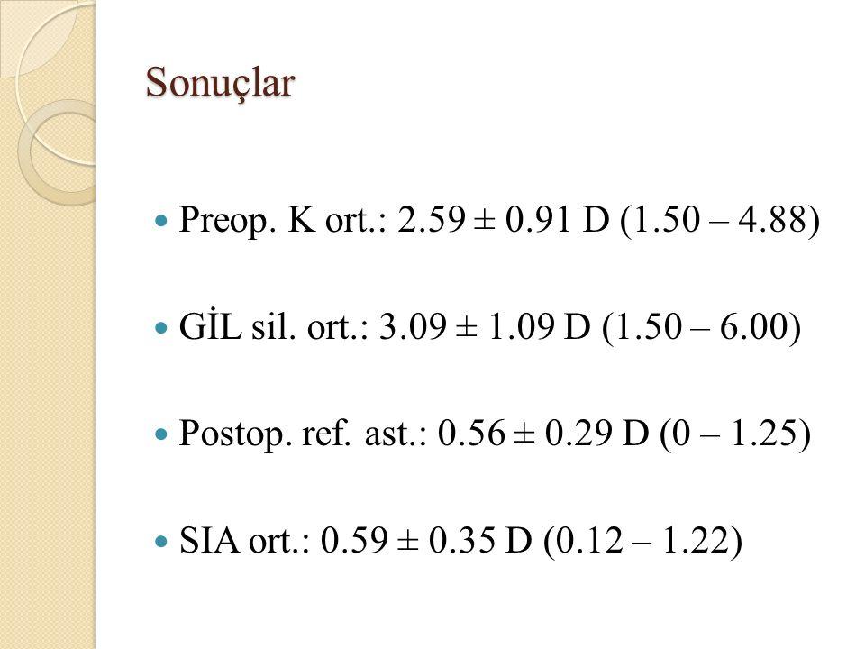 Sonuçlar Preop. K ort.: 2.59 ± 0.91 D (1.50 – 4.88)