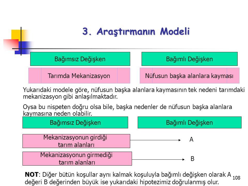3. Araştırmanın Modeli Bağımsız Değişken Bağımlı Değişken