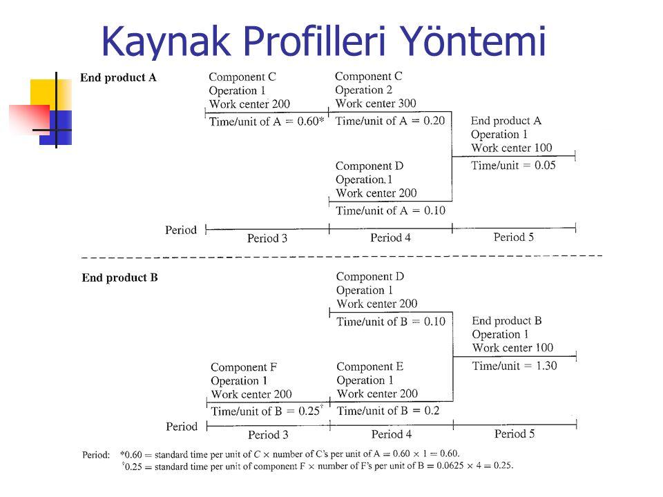 Kaynak Profilleri Yöntemi