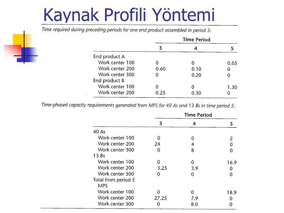 Kaynak Profili Yöntemi