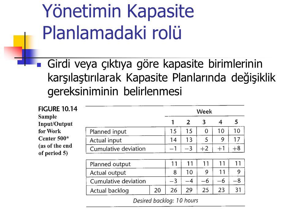 Yönetimin Kapasite Planlamadaki rolü