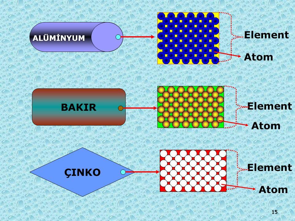 Atom ALÜMİNYUM Element Atom BAKIR Element Atom ÇINKO Element 15