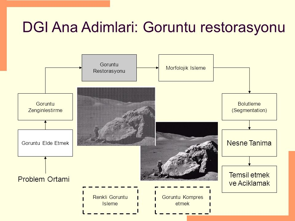 DGI Ana Adimlari: Goruntu restorasyonu