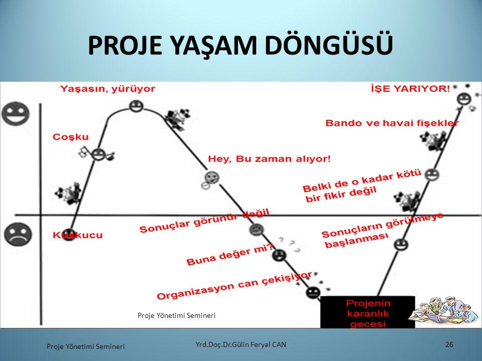 PROJE YAŞAM DÖNGÜSÜ Proje Yönetimi Semineri