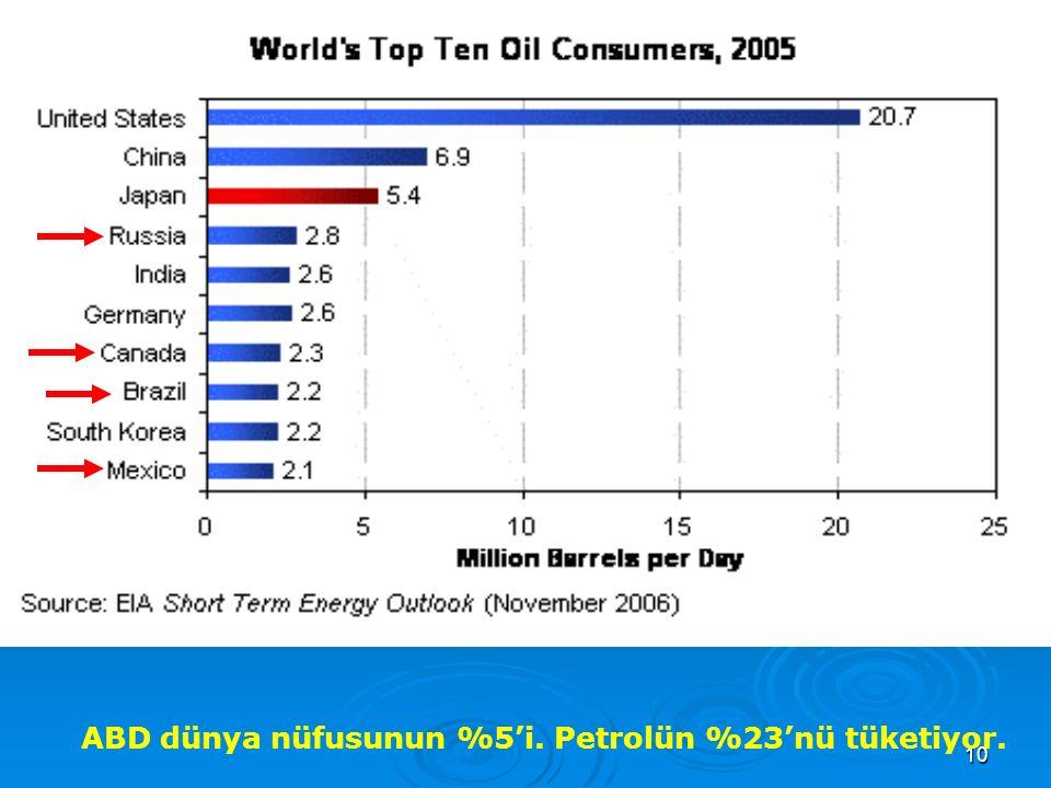 ABD dünya nüfusunun %5'i. Petrolün %23'nü tüketiyor.