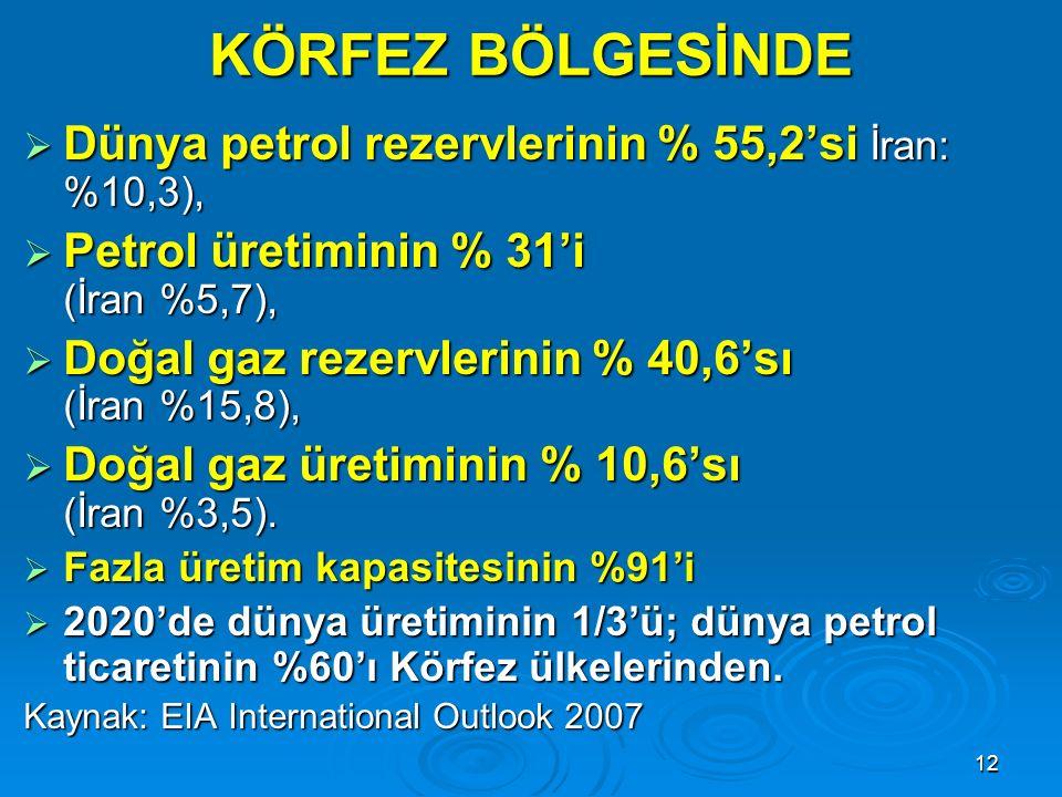 KÖRFEZ BÖLGESİNDE Dünya petrol rezervlerinin % 55,2'si İran: %10,3),