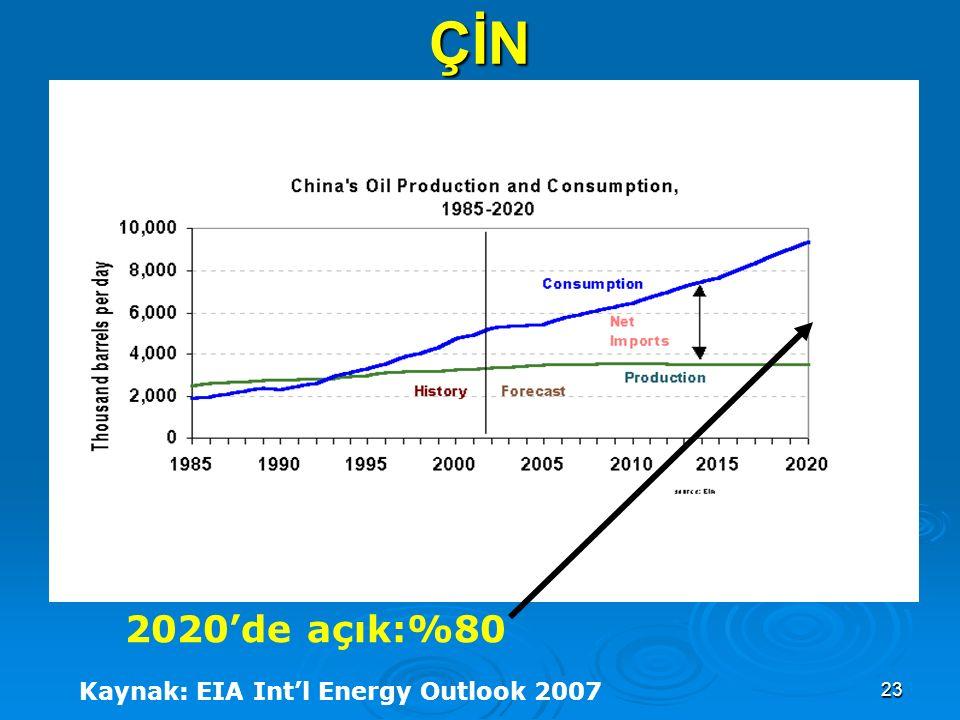 ÇİN 2020'de açık:%80 Kaynak: EIA Int'l Energy Outlook 2007