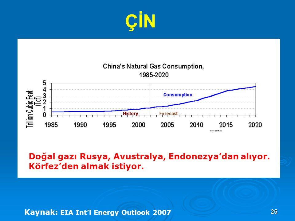 ÇİN Doğal gazı Rusya, Avustralya, Endonezya'dan alıyor.