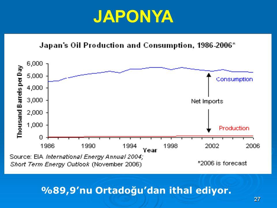 JAPONYA %89,9'nu Ortadoğu'dan ithal ediyor.