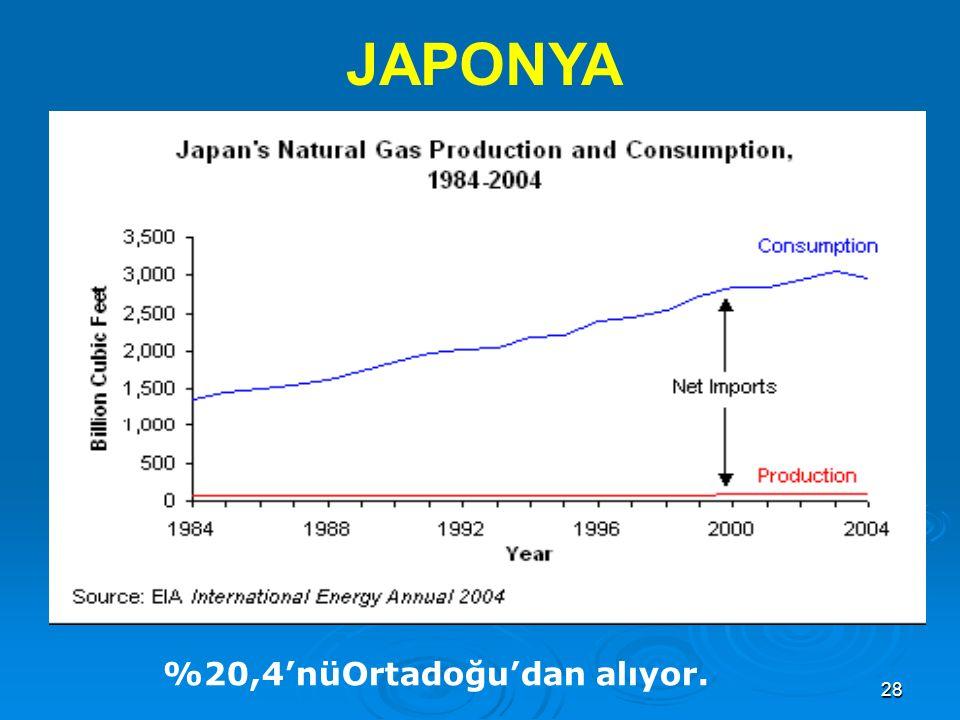 JAPONYA %20,4'nüOrtadoğu'dan alıyor.