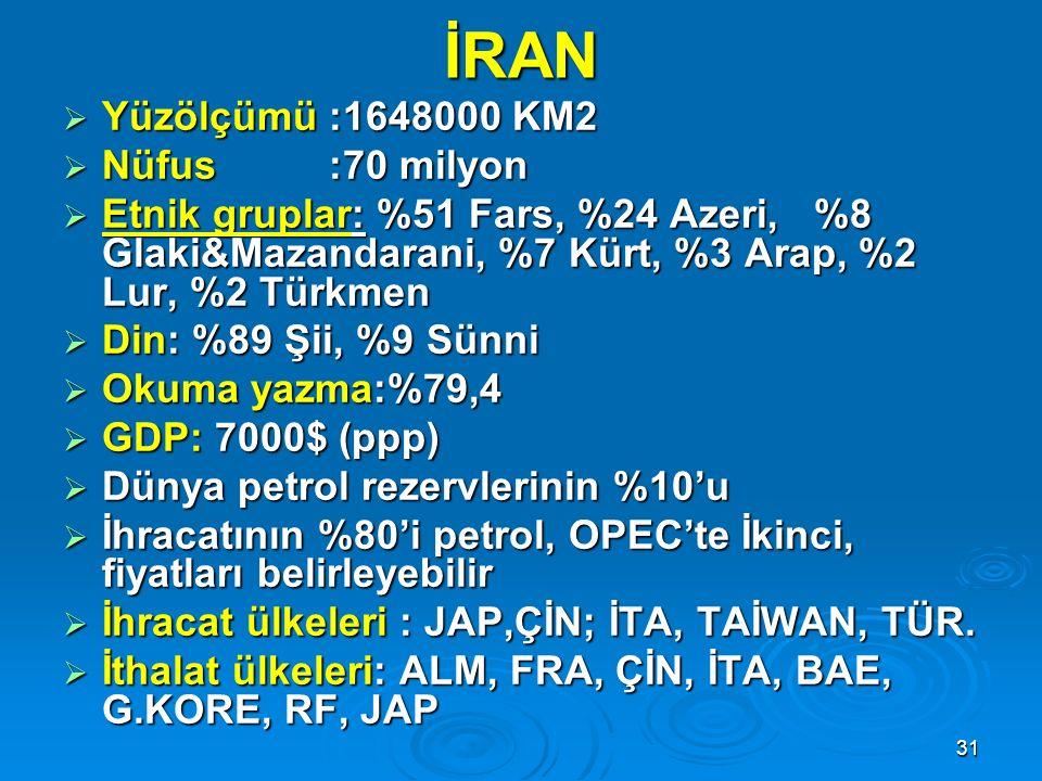İRAN Yüzölçümü :1648000 KM2 Nüfus :70 milyon