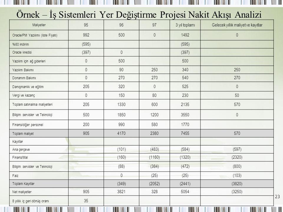 Örnek – İş Sistemleri Yer Değiştirme Projesi Nakit Akışı Analizi