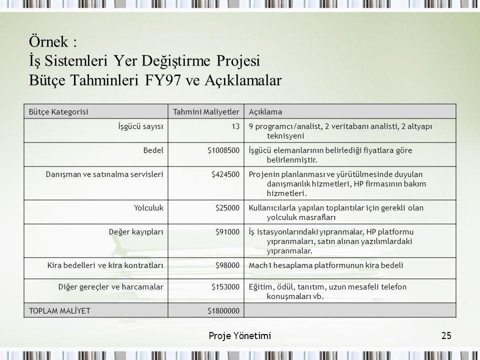 Örnek : İş Sistemleri Yer Değiştirme Projesi Bütçe Tahminleri FY97 ve Açıklamalar