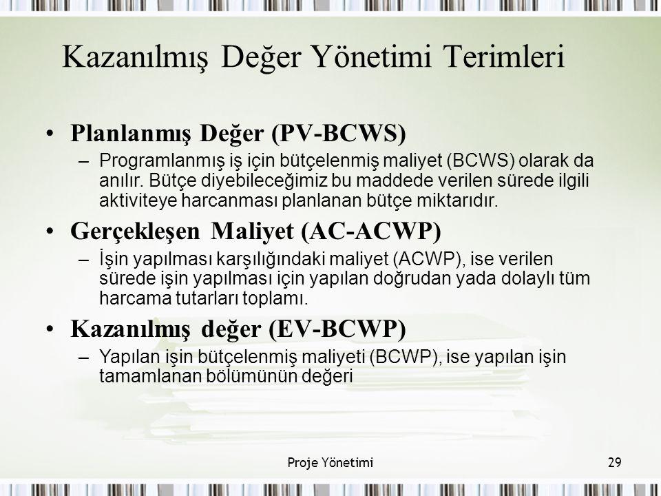 Kazanılmış Değer Yönetimi Terimleri