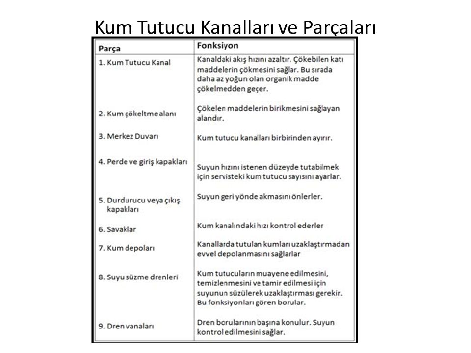 Kum Tutucu Kanalları ve Parçaları