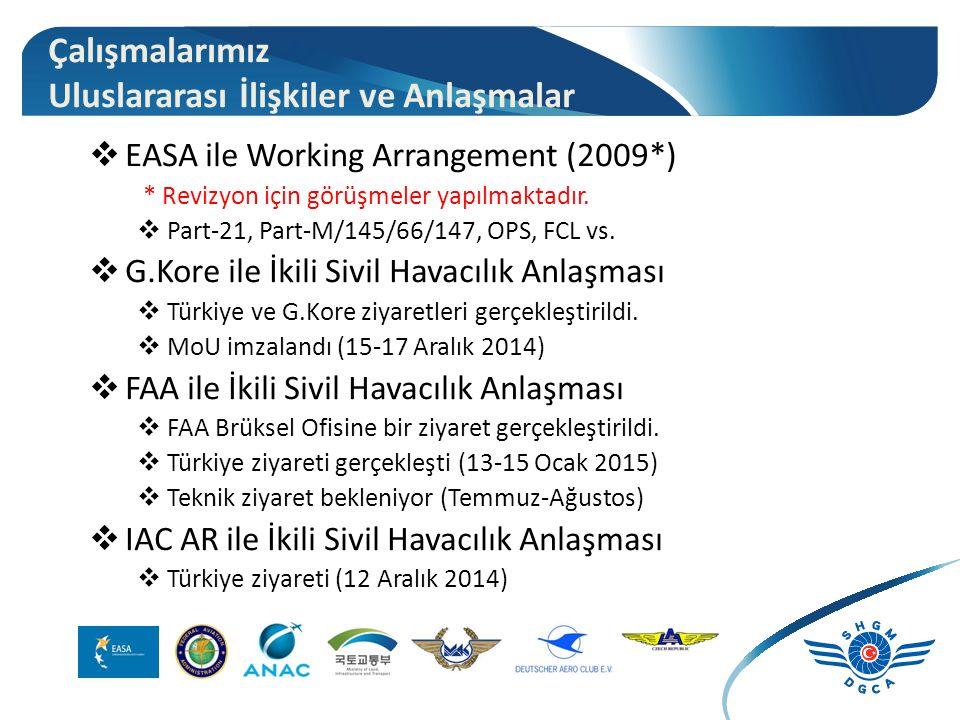 Çalışmalarımız Uluslararası İlişkiler ve Anlaşmalar