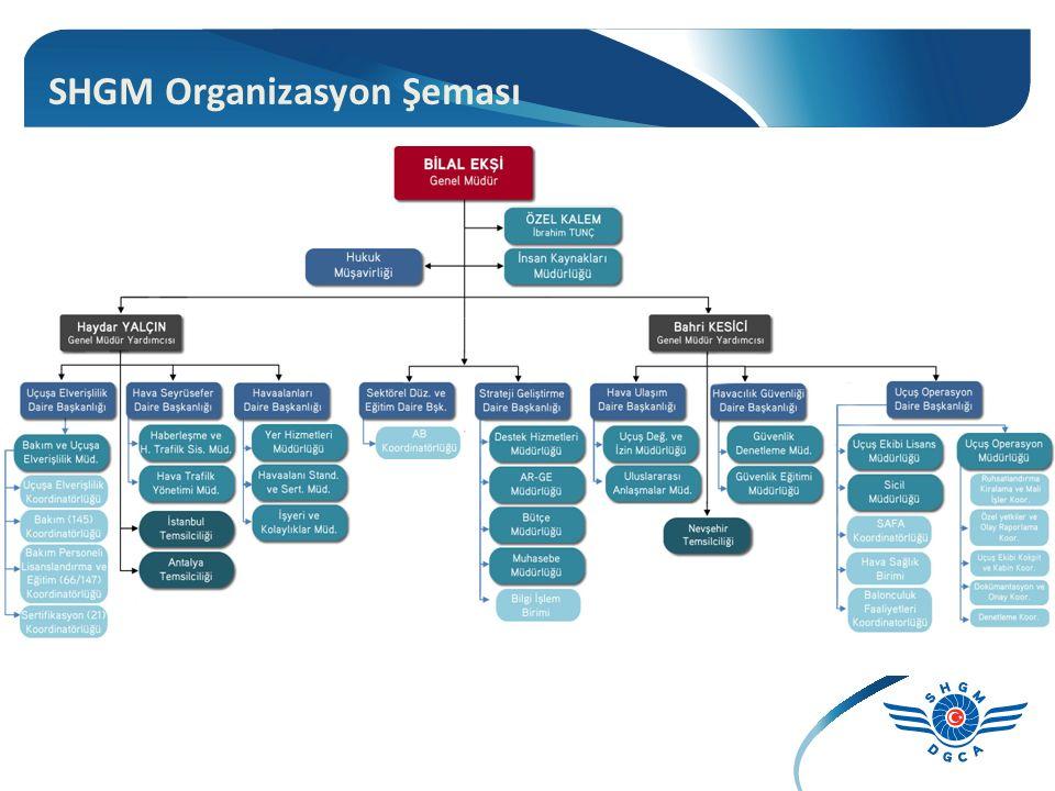SHGM Organizasyon Şeması
