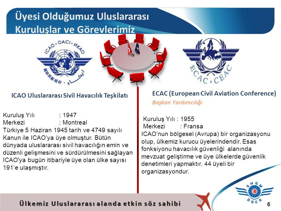 ICAO Uluslararası Sivil Havacılık Teşkilatı
