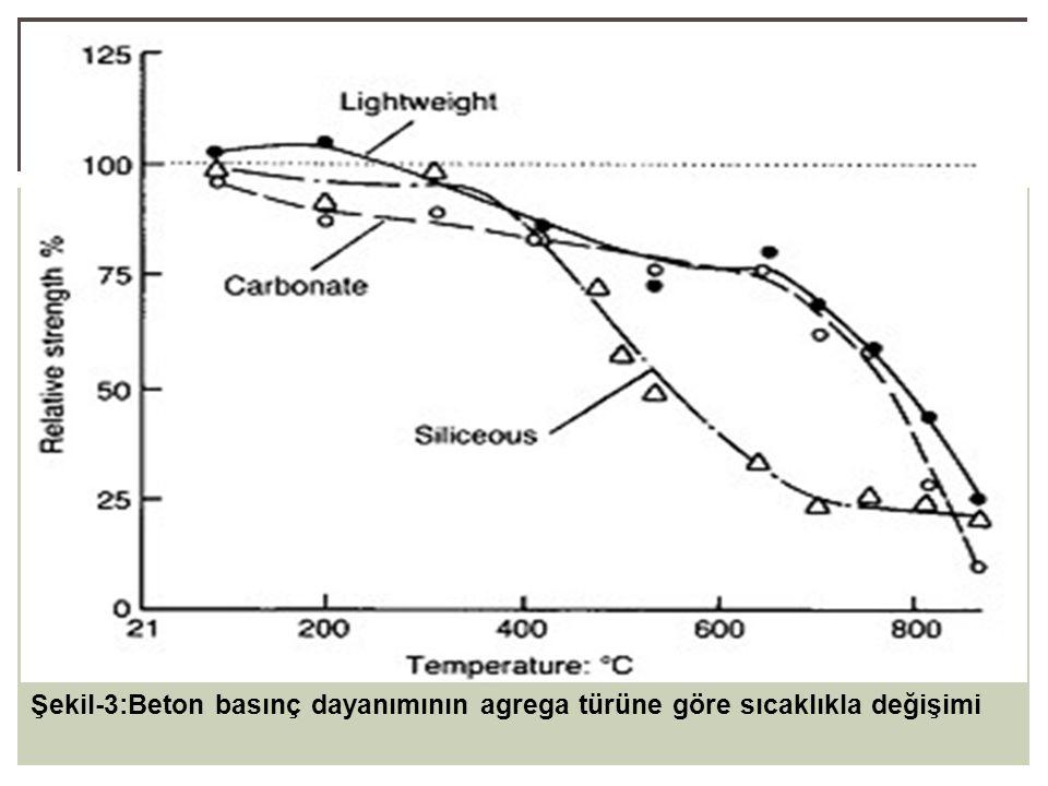 Şekil-3:Beton basınç dayanımının agrega türüne göre sıcaklıkla değişimi