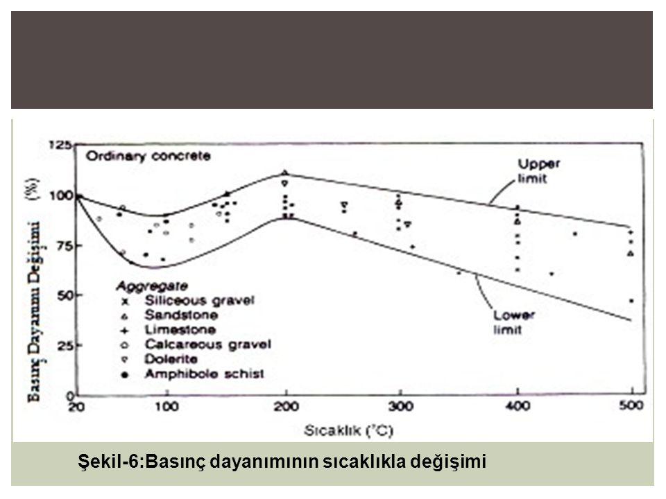Şekil-6:Basınç dayanımının sıcaklıkla değişimi